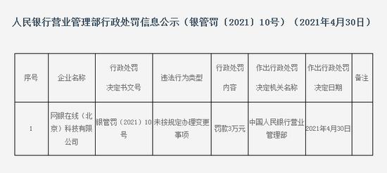网银在线被央行营管部罚款3万:未按规定办理变更事项