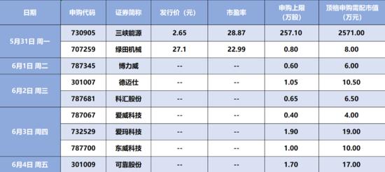 """【硬核早报】五大风口来袭,市场再现""""爆款基"""",9只REITs正式开售"""