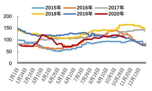 东吴期货:消费旺季来临 油脂重心仍有望上移