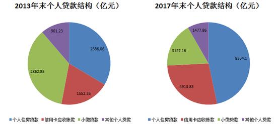 数据来源:招行年报,苏宁金融研究院