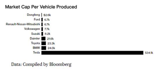 平均每輛車所產生的市值