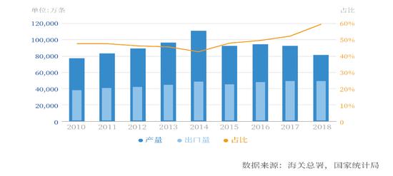 2010-2018年中国轮胎出口量占轮胎产量比重