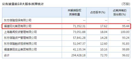 阳光城担保总额1300亿 实际发生担保额是净资产3.8倍