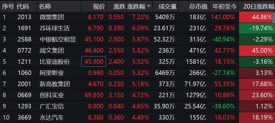 中国5月财新制造业PMI报50.7 港股消费股集体走高