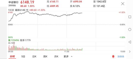 天弘基金:短期估值修复,布局低估值银行正当时