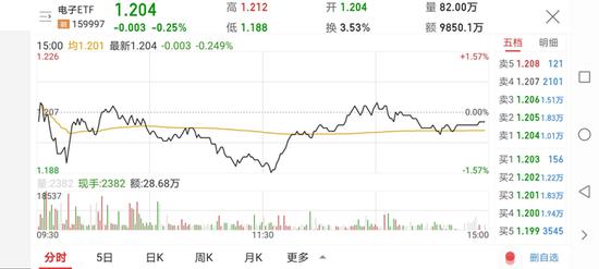 天弘基金:京东方领涨电子股,国产替代箭在弦上,电子ETF后市可期