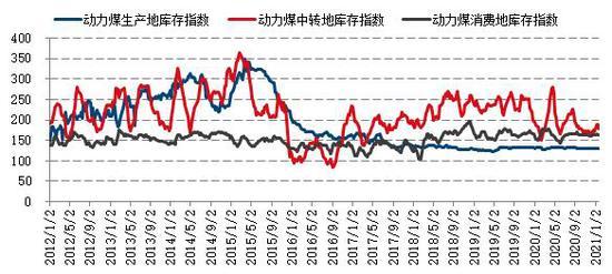 国信期货:春节后需求有望提前 动力煤下方空间有限
