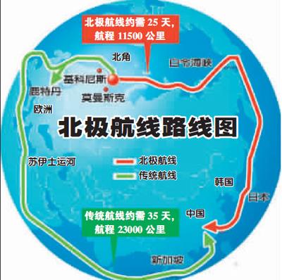专家:中国或加大经北极航线的运输