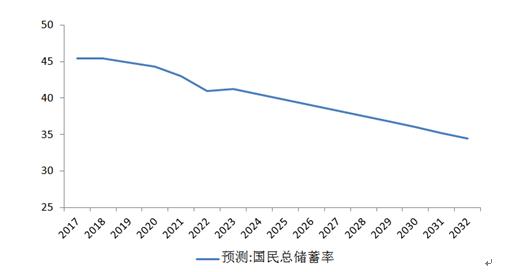 图5 国民储蓄率预测 资料来源:交行金研中心