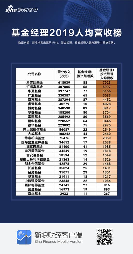 基金经理人均创收:易方达7000万汇添富6000万 南华国金不足1000万