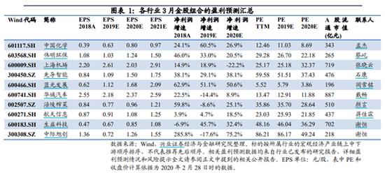 兴业证券:2月金股组合收益10.97% 3月荐股名单出炉