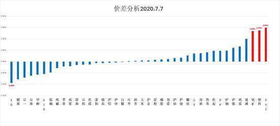 中粮期货  试错交易:7月8日市场观察