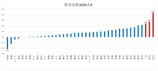 中粮期货  试错交易:7月10日市场观察
