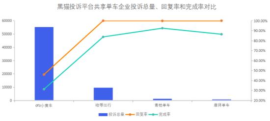 共享单车企业投诉数据对比:哈啰出行完成率低于青桔单车