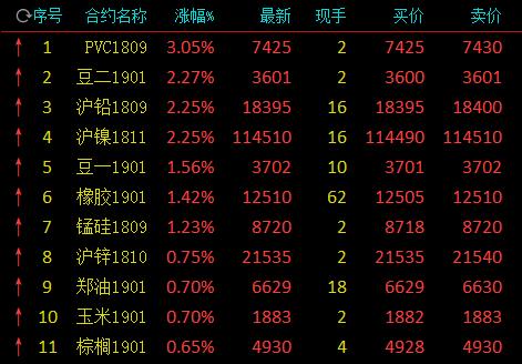 商品期货早盘走势分化 化工品震荡PVC领涨暴涨逾
