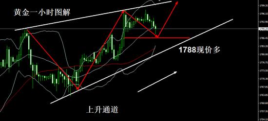 陈亦博:黄金1788现价多进场了 跌势有限1800等起