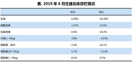 表,2019年6月生猪总体存栏情况