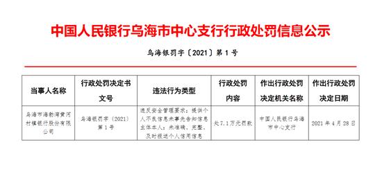 乌海市海勃湾黄河村镇银行被罚7.1万:违反安全管理要求