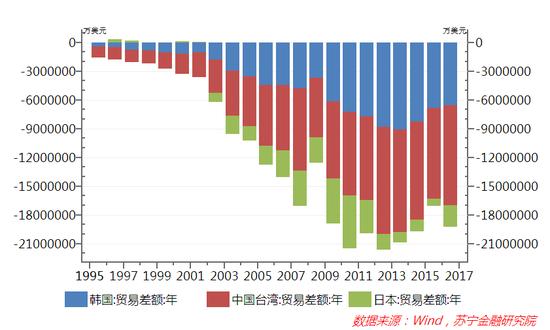 图4 中国大陆对日本、韩国、中国台湾三地区贸易逆差额