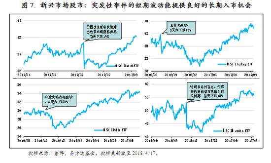 圖7. 新興市場股市:突發性事件的短期波動能提供良好的長期入市機會
