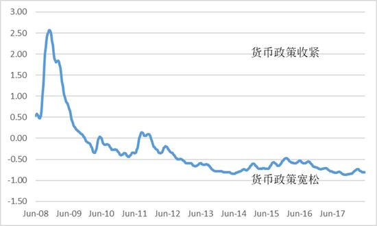 图 4: 美联储芝加哥国度财务情况指数(NFCI) 来历: Federal Reserve