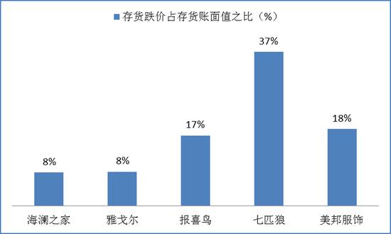 海澜之家怪象:存货跌价低于同行 收入背离季节性特点