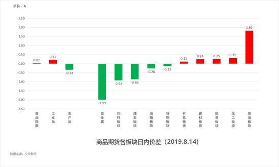 中粮期货 试错交易:8月15日市场观察