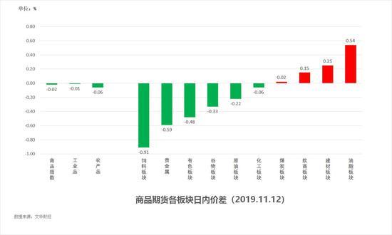 <b>中粮期货 试错交易:11月13日市场观察</b>