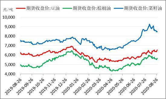 大有期货:供应影响再占上风 油粕价格渐次抬升