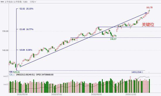 中粮期货  试错交易:12月1日市场观察