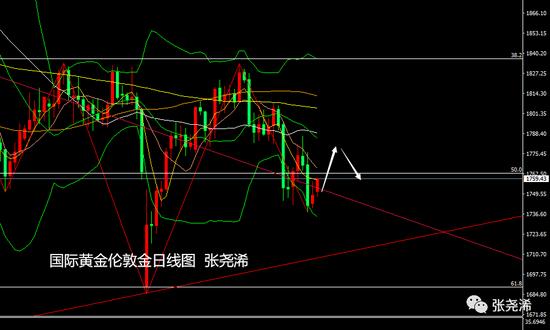 张尧浠:刺激法案周初蔓延 黄金本周偏看先涨后跌