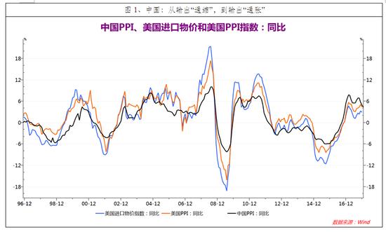 """图1、中国:从输出""""通缩"""",到输出""""通胀"""""""