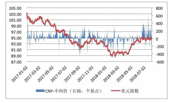 数据来源:国家外汇管理局;中国外汇交易中心;WIND;中国金融四十人论坛
