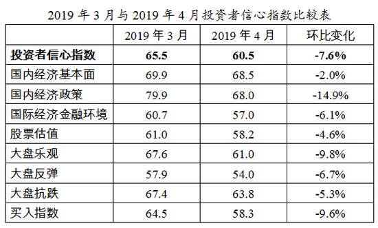 4月投资者信心报告:股票估值指数连续十月位乐观区间
