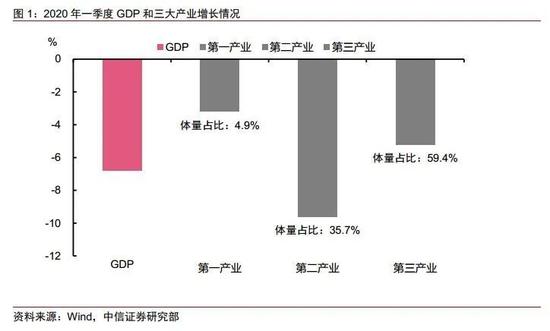 诸建芳点评一季度GDP数据:后三个季度持续改善可期