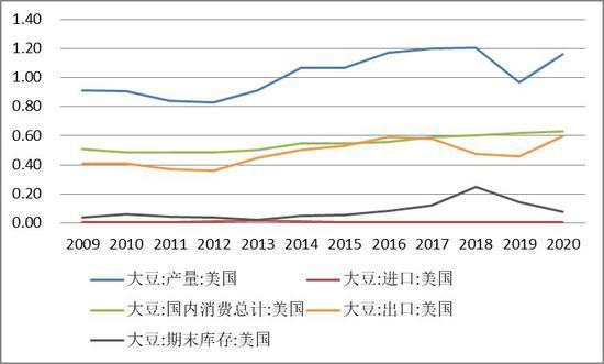 倍特期货:美豆销售向好 需求回升 豆粕预期高位震荡