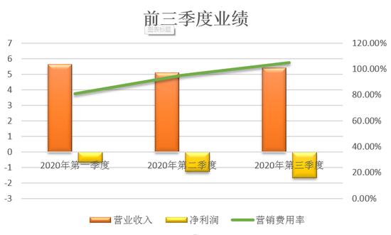 尚德机构新生人数和获客成本双增 前三季度亏损3.57亿