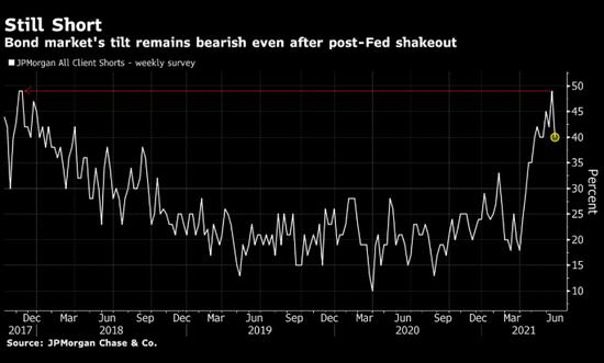 无惧美联储引发的震荡 美债空头坚定押注收益率上行