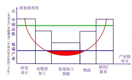 图1 产业链的微笑曲线