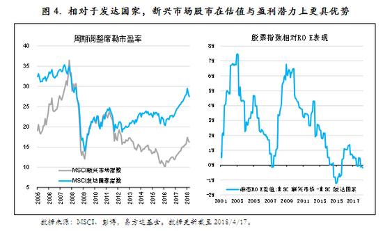 圖4. 相對於發達國家,新興市場股市在估值與盈利潛力上更具優勢