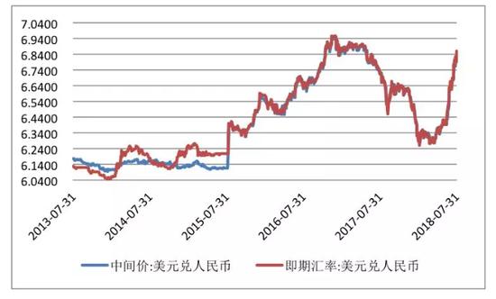 数据来源:国家外汇管理局;中国外汇交易中心;中国金融四十人论坛