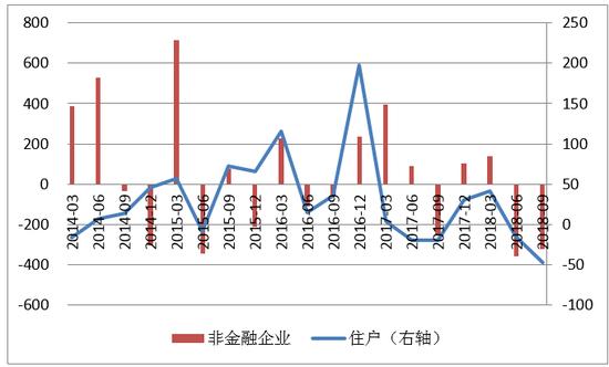 数据来源:中国人民银行;WIND;中国金融四十人论坛