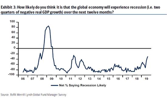 基金经理对经济衰退的恐慌升至2011年以来最高水平
