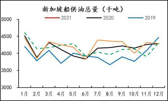 信达期货:燃油:低硫需求边际走弱 春节期间裂差承压