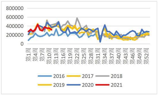 长安期货:需求仍是主要驱动 棉花回调后料再次走强