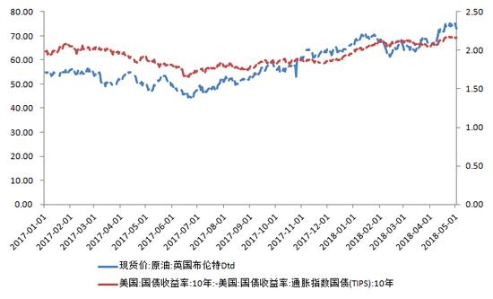 图3:通胀预期与原油价格走势较为一致
