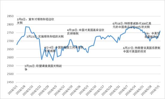 图1:标普500交易冲突版 来历: S&P Dow Jones Indices