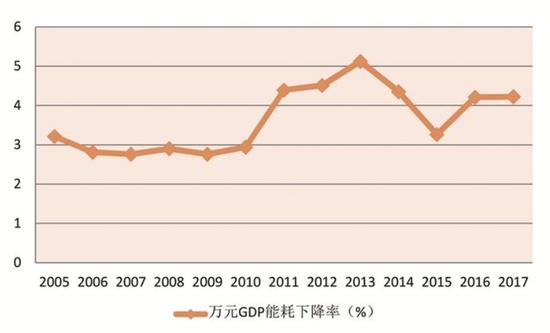 单位gdp能耗是多少_人均gdp单位图