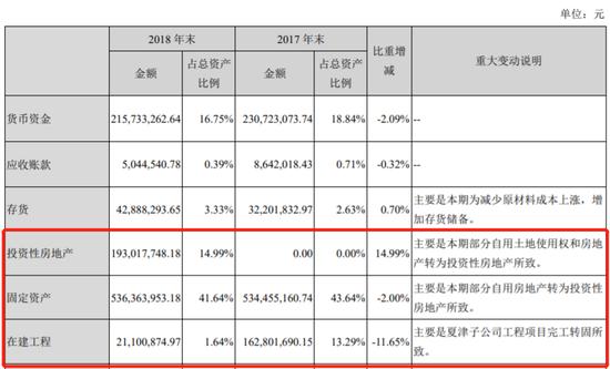 图3:佳隆股份固定资产与投资性房地产变更情况