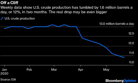 油价反弹危机正在消退,欧佩克+会成为暂时成功的受害者吗?